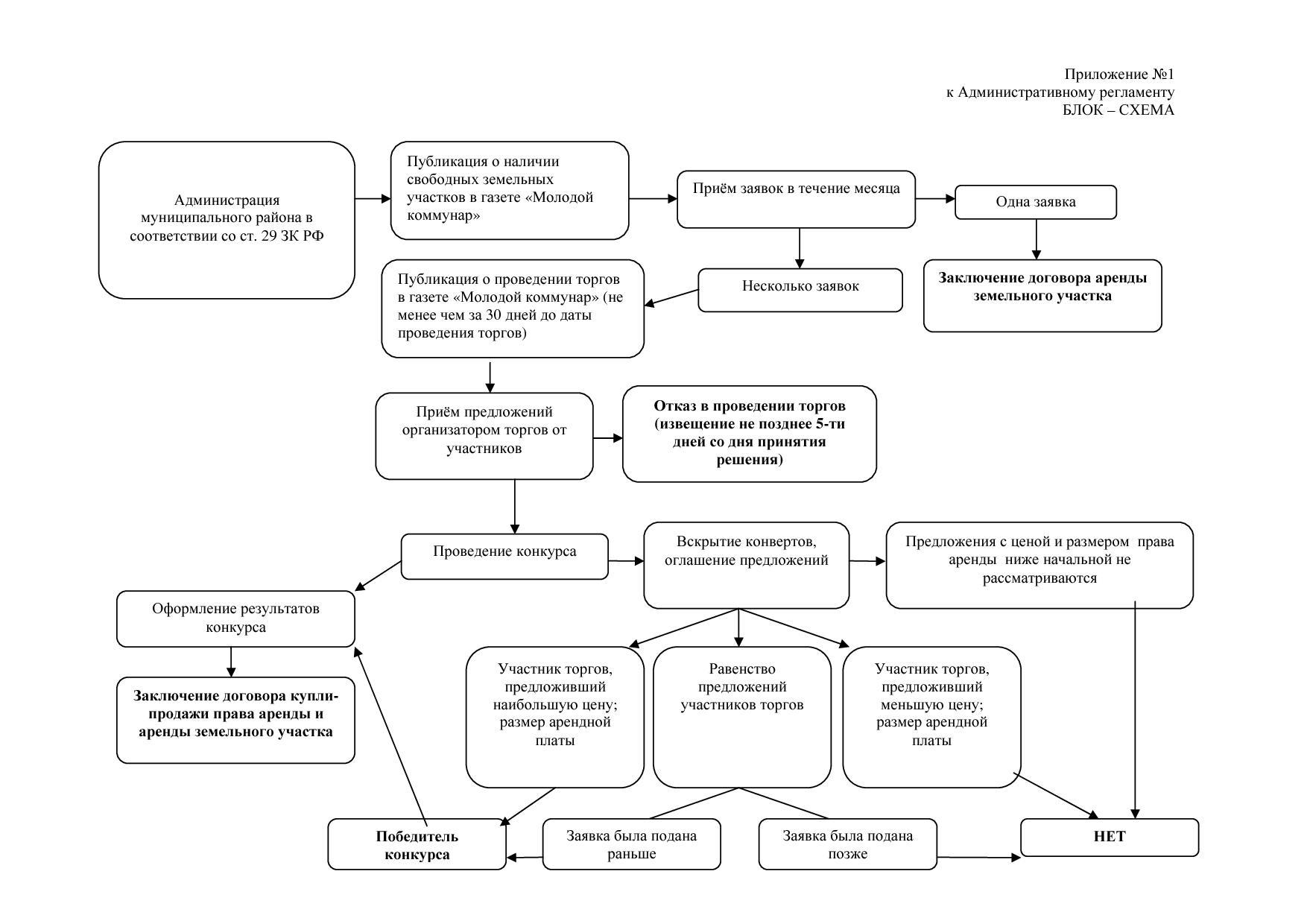 Схема земельного участка без торгов